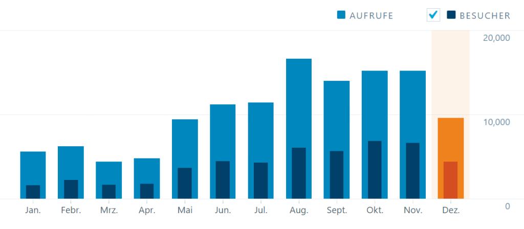 Frugalisten Besucher Statistik Dezember 2016