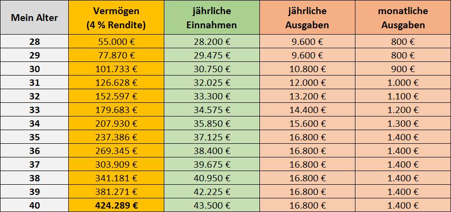 Masterplan Mit 40 in Rente - Die Rechnung