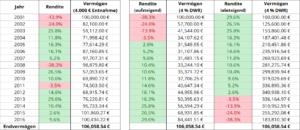 MSCI World Portfolio mit 4 % dynamischer Entnahme