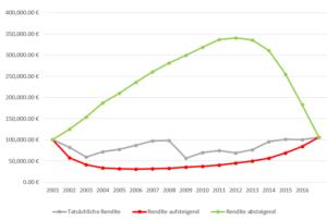 Rendite Reihenfolge mit 4 % dynamischer Entnahmen