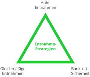 Entnahmestrategien Dreieck