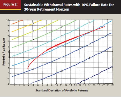 Wade Pfau Sichere Entnahmeraten Rendite Volatilität