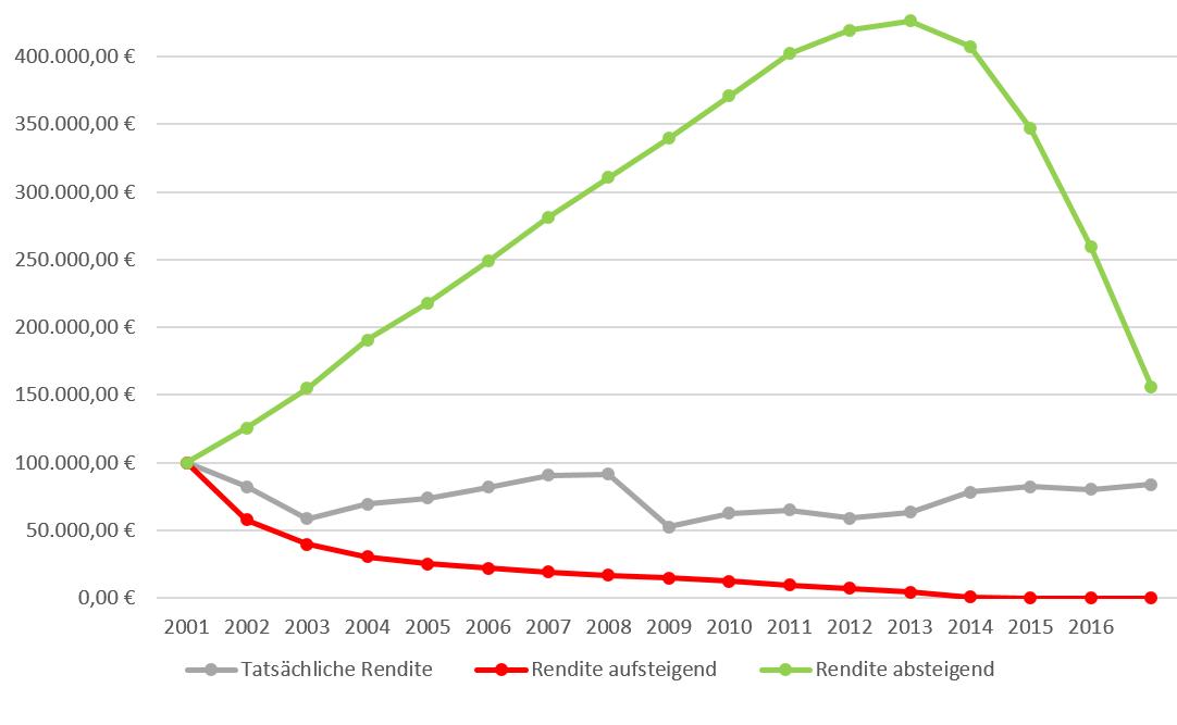 Rendite Reihenfolge mit Entnahmen Vergleich