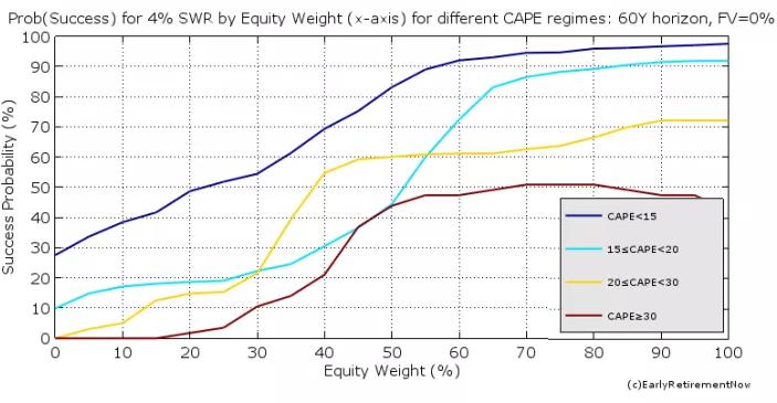 Wahrscheinlichkeiten für verschiedene CAPE-Werte, 4 % SWR