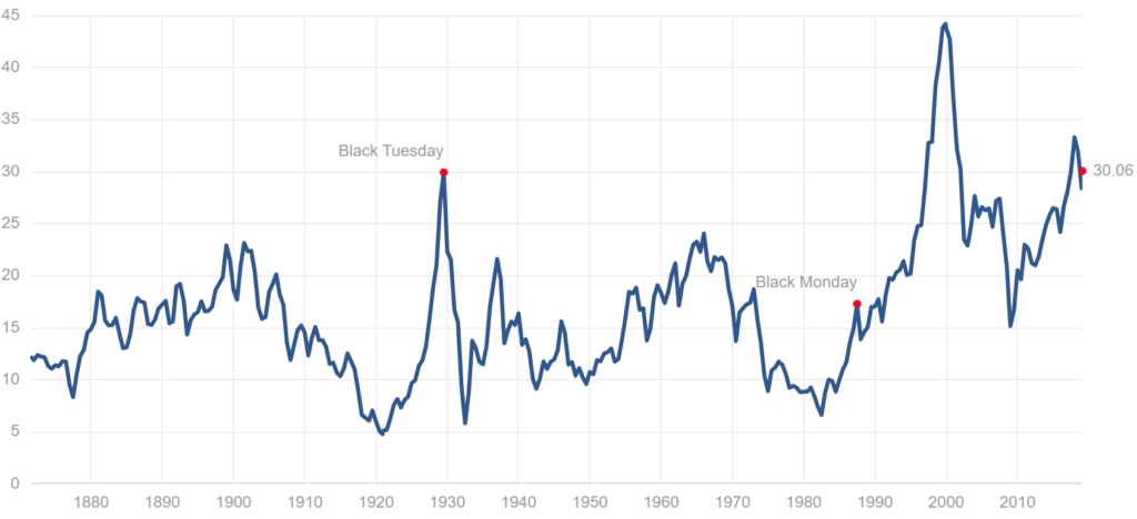 Shiller CAPE PE10 S&P 500 1871 bis 2019