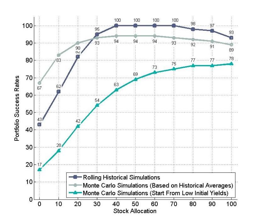 Wade Pfau Portfolio Erfolgswahrscheinlichkeiten Monte Carlo Simulation vs. historische Daten