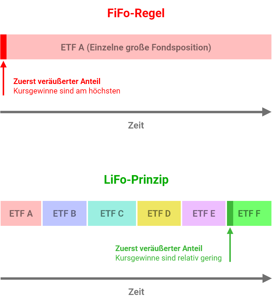 FiFo-Regel und LiFo-Prinzip Steuern ETFs