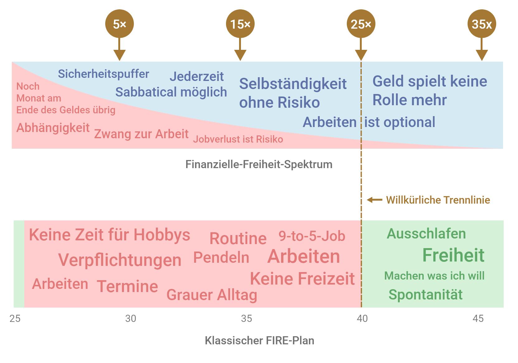Finanzielle-Freiheit-Spektrum vs. Klassischer FIRE Plan