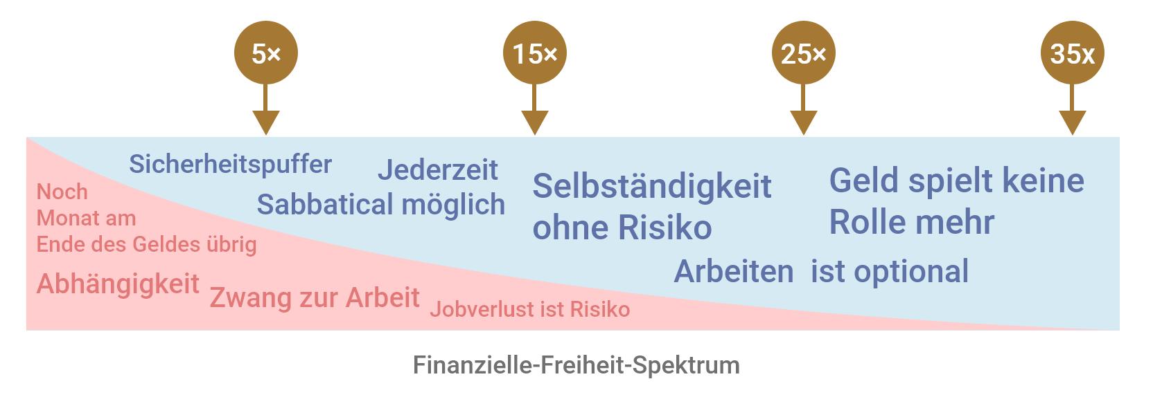 Das Finanzielle-Freiheit-Spektrum