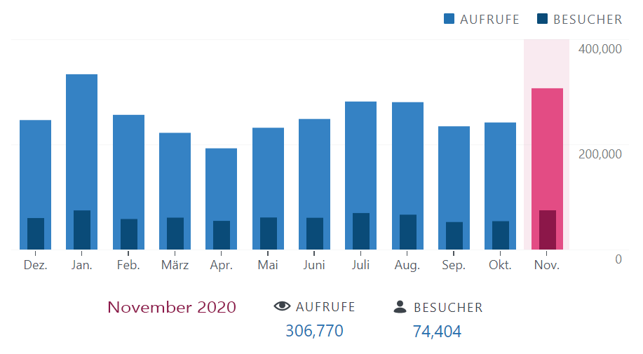 Frugalisten.de Blogstatistik 2020